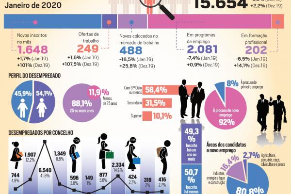 DESEMPREGO MENSAL CRESCE 2,2% MAS DESCE 5,5% NUM ANO